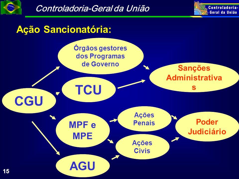 Sanções Administrativas Órgãos gestores dos Programas de Governo