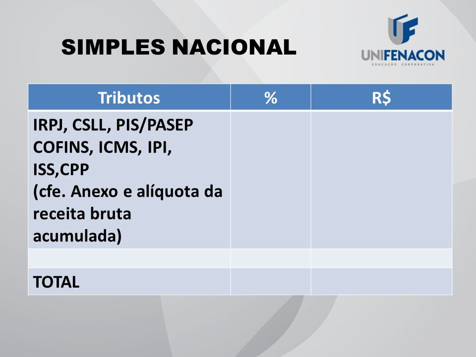 SIMPLES NACIONAL Tributos % R$