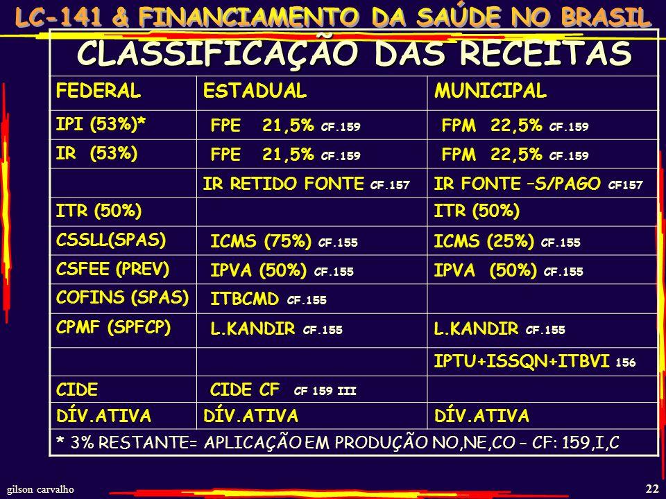 CLASSIFICAÇÃO DAS RECEITAS