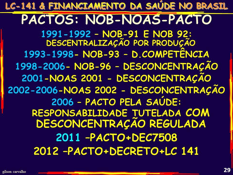 PACTOS: NOB-NOAS-PACTO
