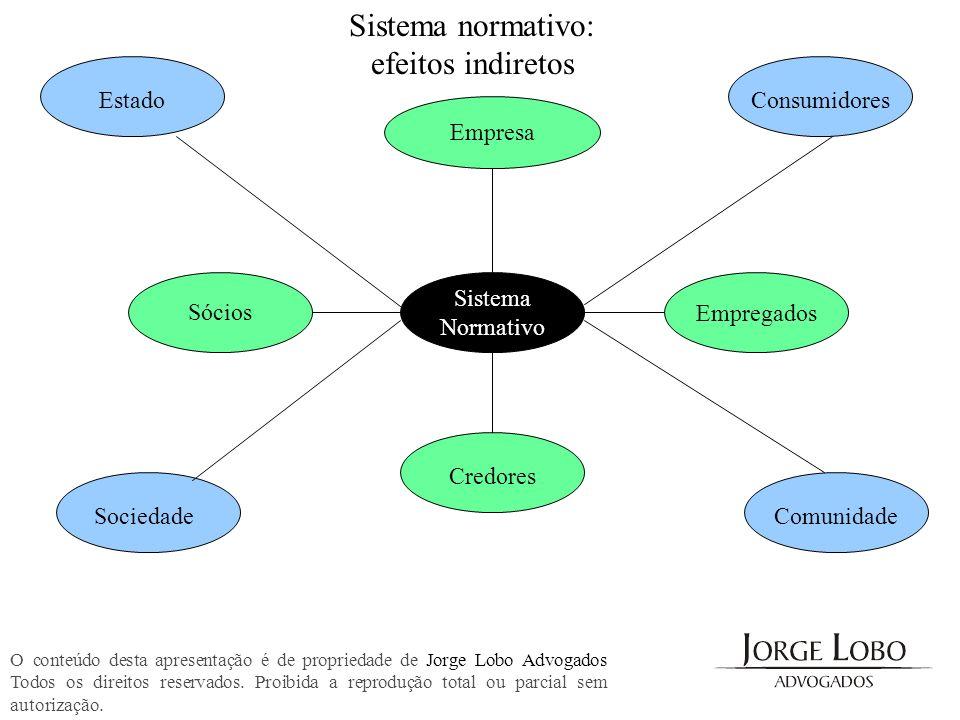 Sistema normativo: efeitos indiretos Estado Consumidores Empresa