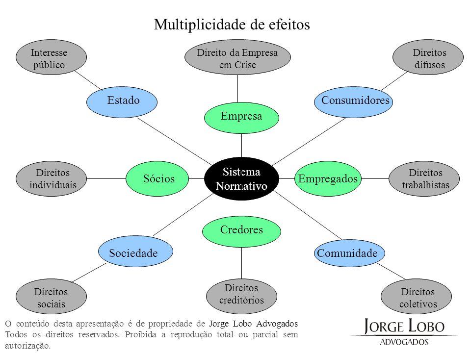 Multiplicidade de efeitos