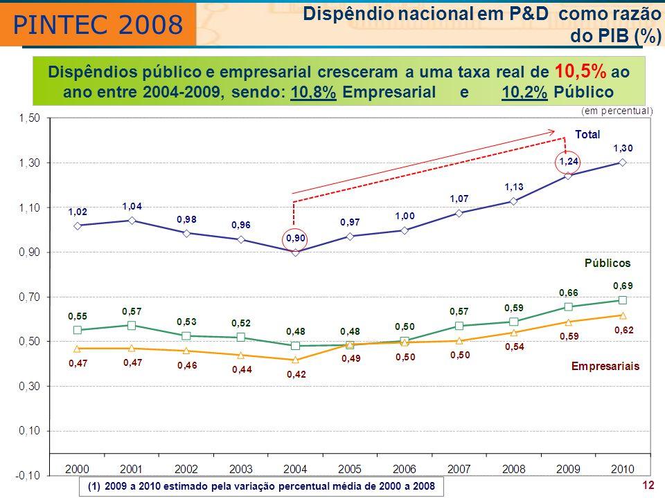 2009 a 2010 estimado pela variação percentual média de 2000 a 2008