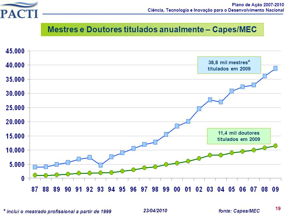Mestres e Doutores titulados anualmente – Capes/MEC