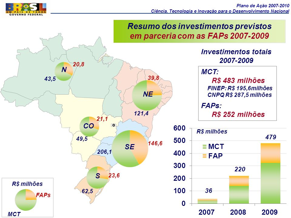 Resumo dos investimentos previstos em parceria com as FAPs 2007-2009