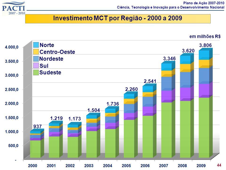 Investimento MCT por Região - 2000 a 2009