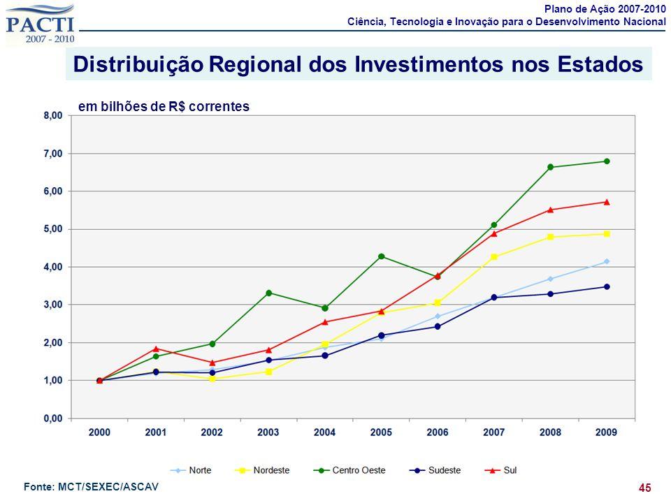Distribuição Regional dos Investimentos nos Estados