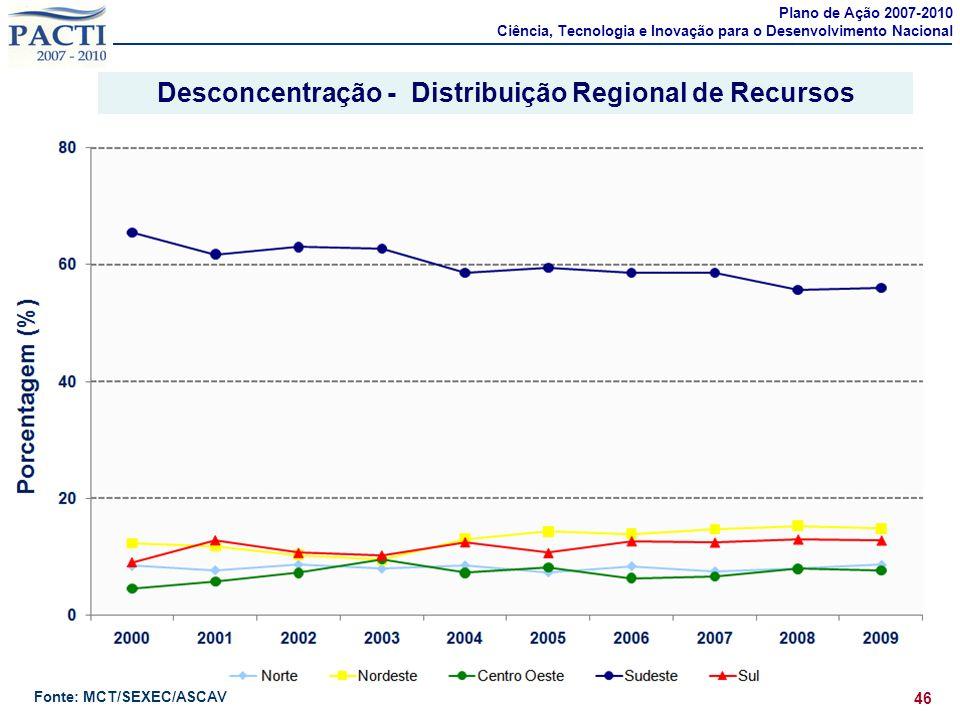 Desconcentração - Distribuição Regional de Recursos