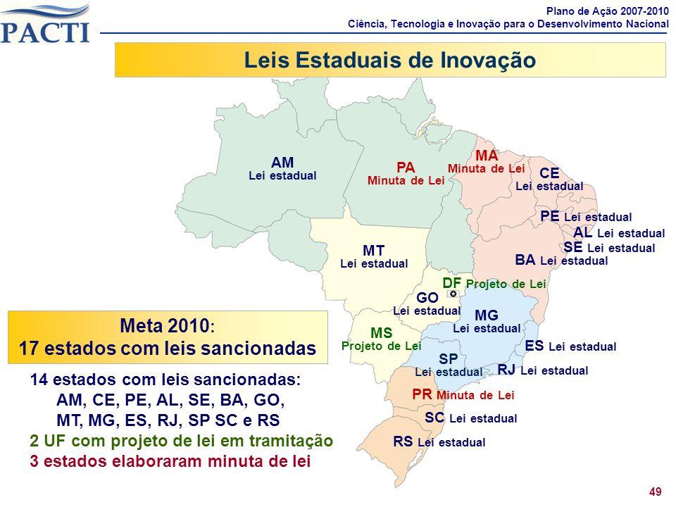 Leis Estaduais de Inovação 17 estados com leis sancionadas