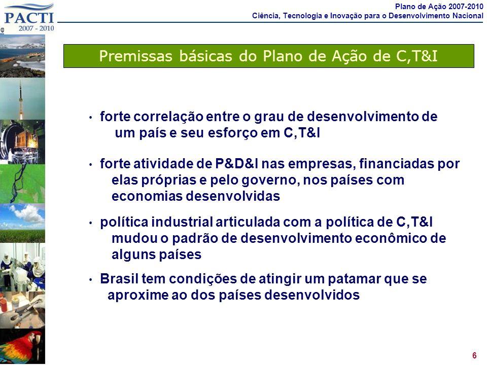 Premissas básicas do Plano de Ação de C,T&I