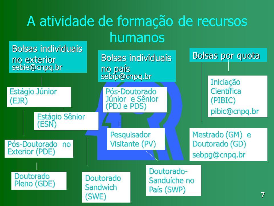 A atividade de formação de recursos humanos