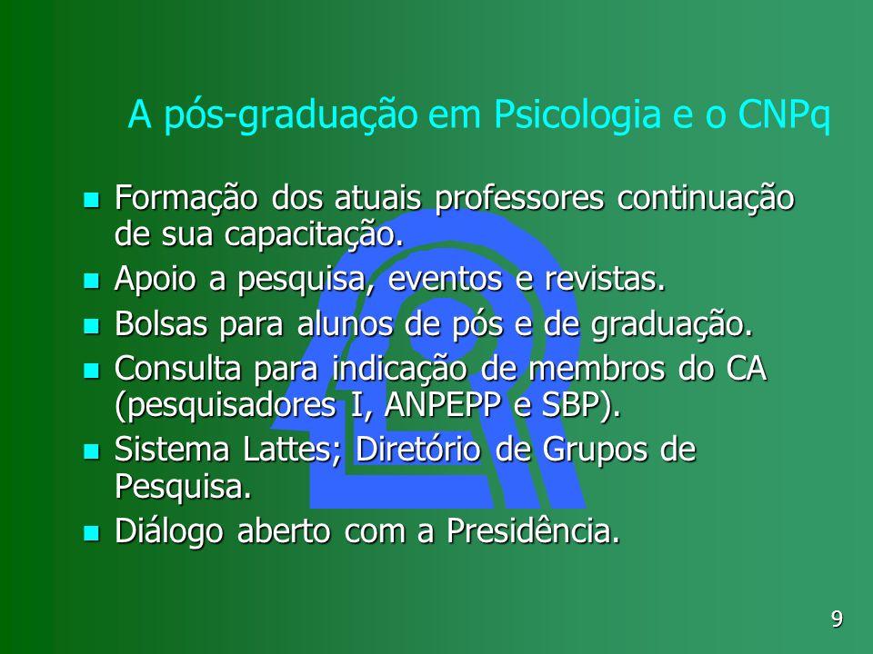 A pós-graduação em Psicologia e o CNPq