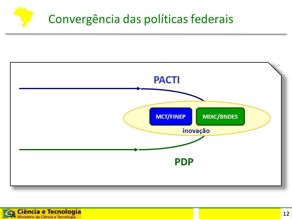 Convergência das políticas federais