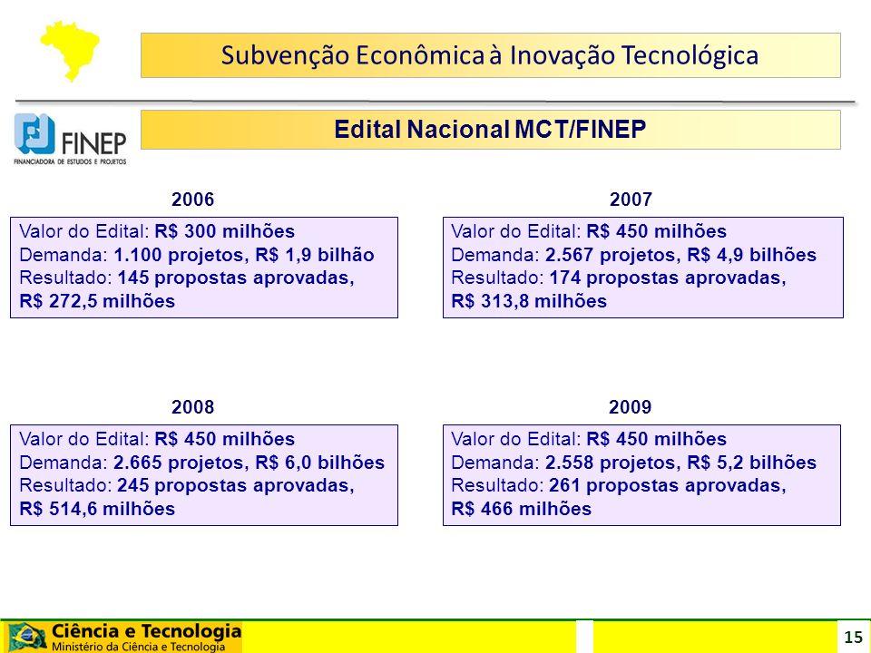 Edital Nacional MCT/FINEP