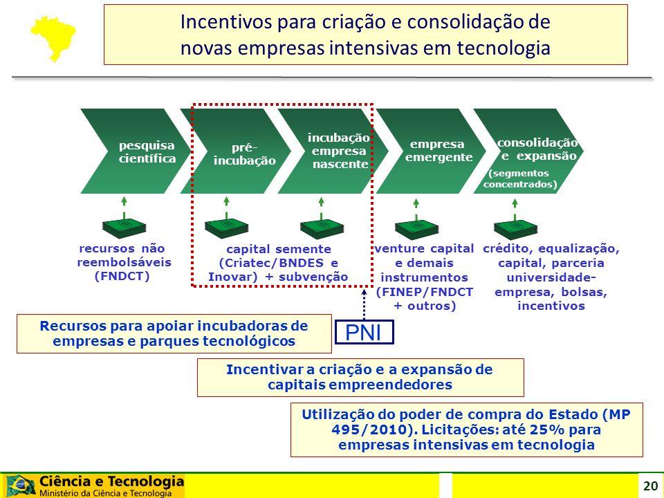 Incentivos para criação e consolidação de