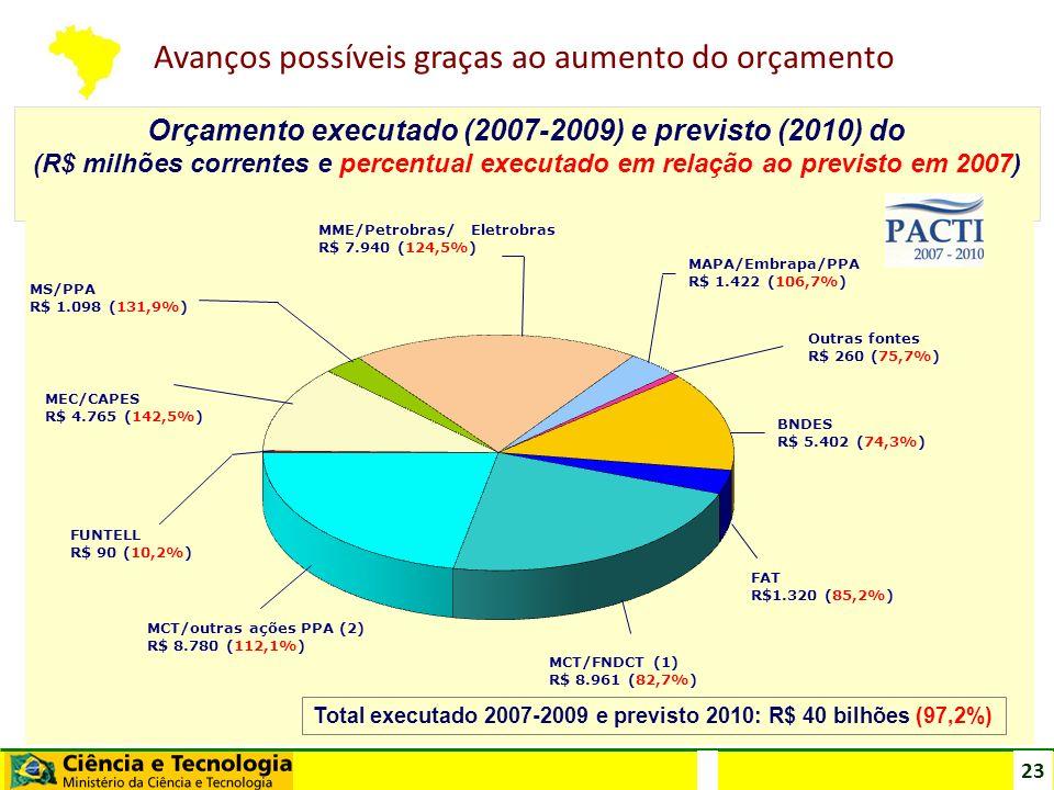 Orçamento executado (2007-2009) e previsto (2010) do