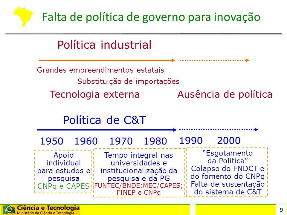 Falta de política de governo para inovação