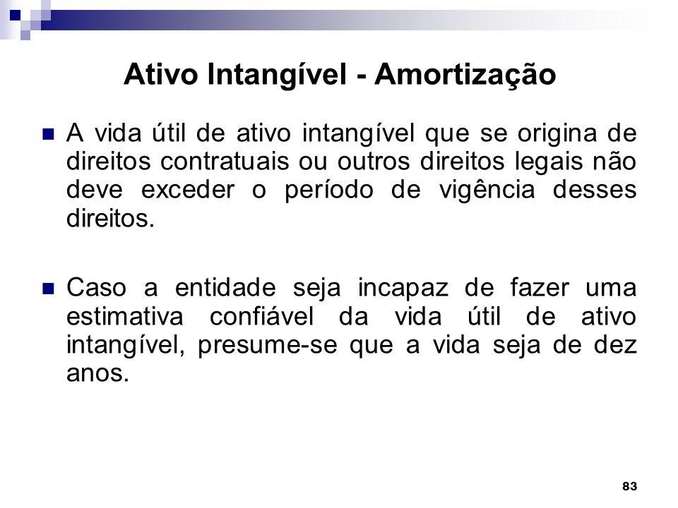 Ativo Intangível - Amortização