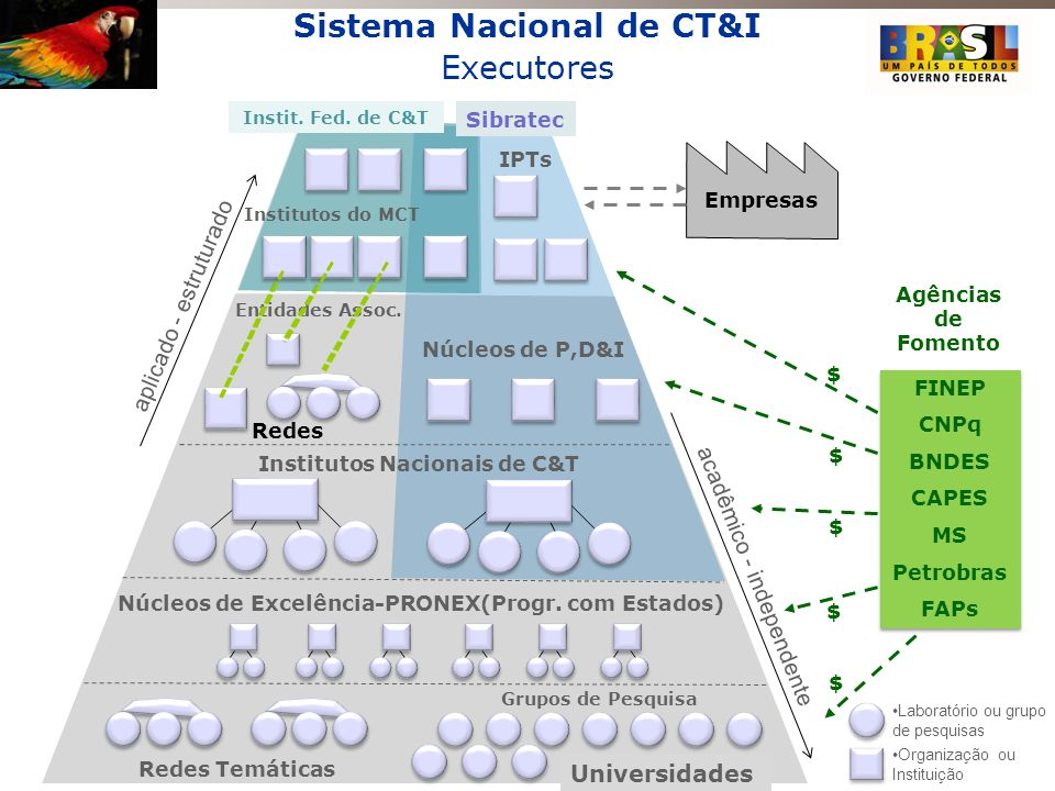 Sistema Nacional de CT&I