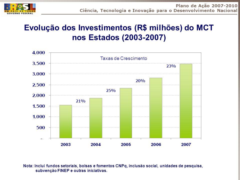 Evolução dos Investimentos (R$ milhões) do MCT