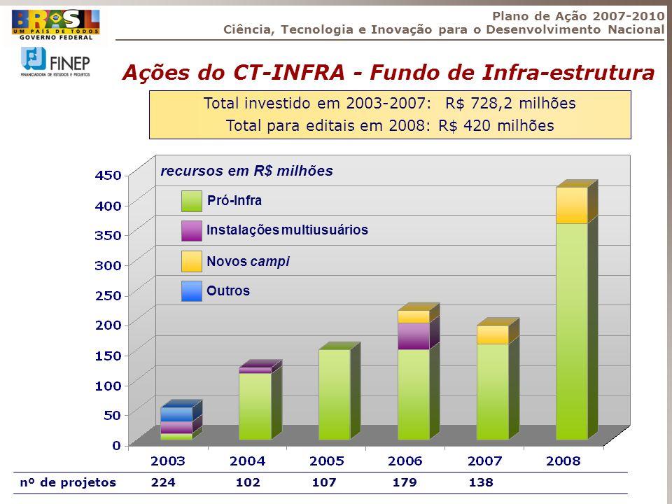 Ações do CT-INFRA - Fundo de Infra-estrutura