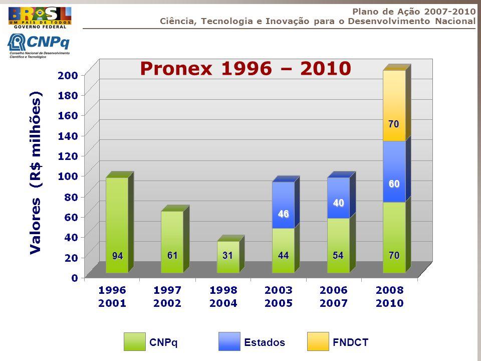 Pronex 1996 – 2010 Valores (R$ milhões) CNPq Estados FNDCT 70 60 40 46