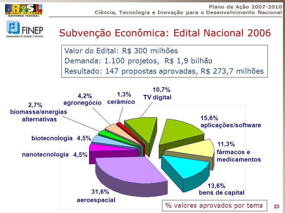 Subvenção Econômica: Edital Nacional 2006