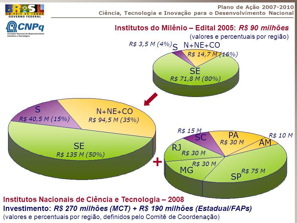 Plano de Ação 2007-2010 Ciência, Tecnologia e Inovação para o Desenvolvimento Nacional. Institutos do Milênio – Edital 2005: R$ 90 milhões.