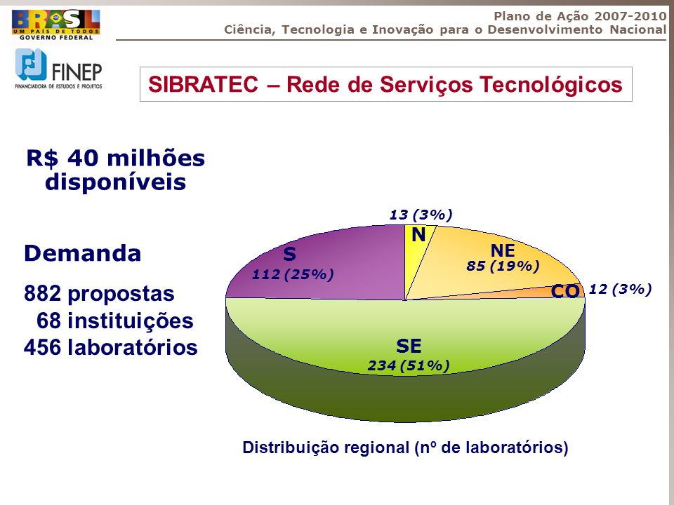 SIBRATEC – Rede de Serviços Tecnológicos