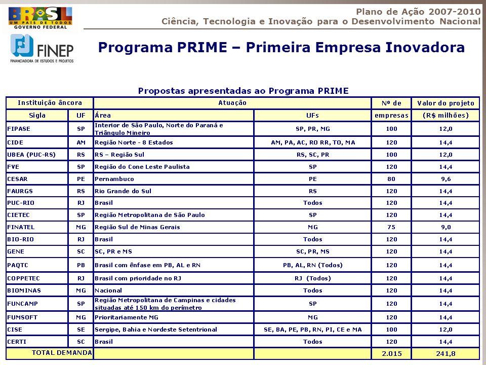 Programa PRIME – Primeira Empresa Inovadora