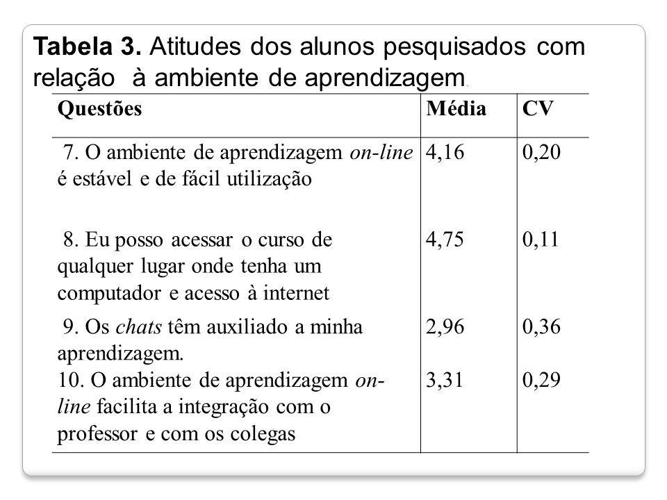 Tabela 3. Atitudes dos alunos pesquisados com relação à ambiente de aprendizagem.