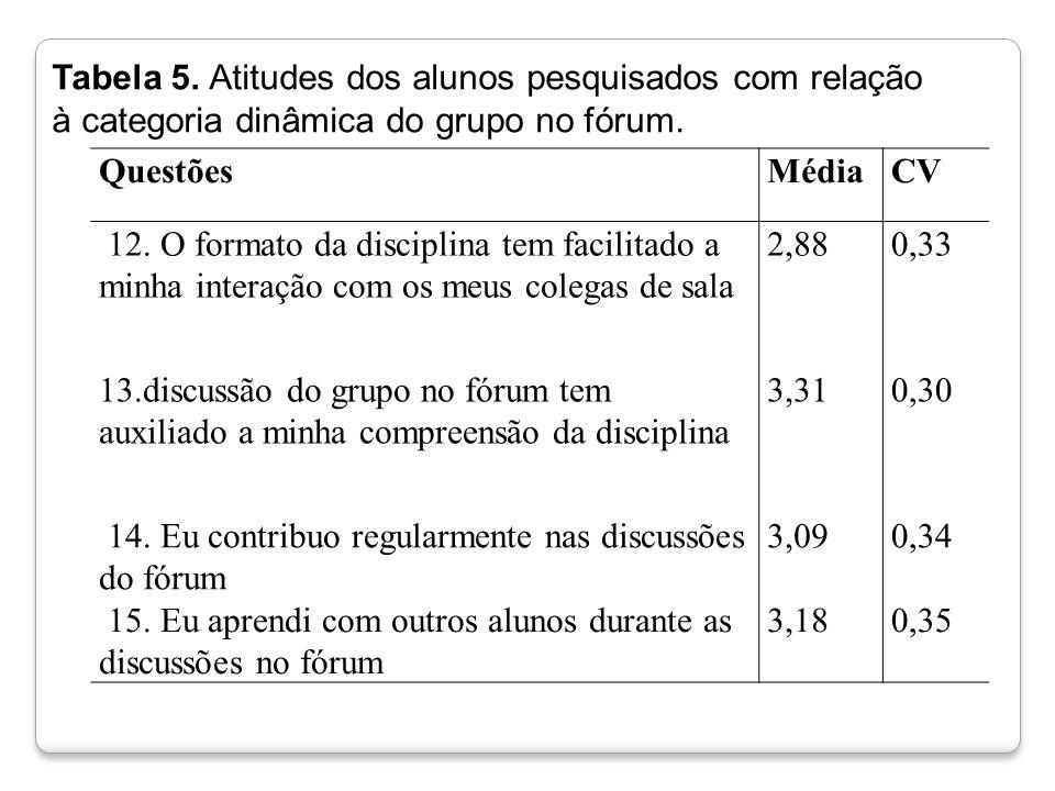 Tabela 5. Atitudes dos alunos pesquisados com relação