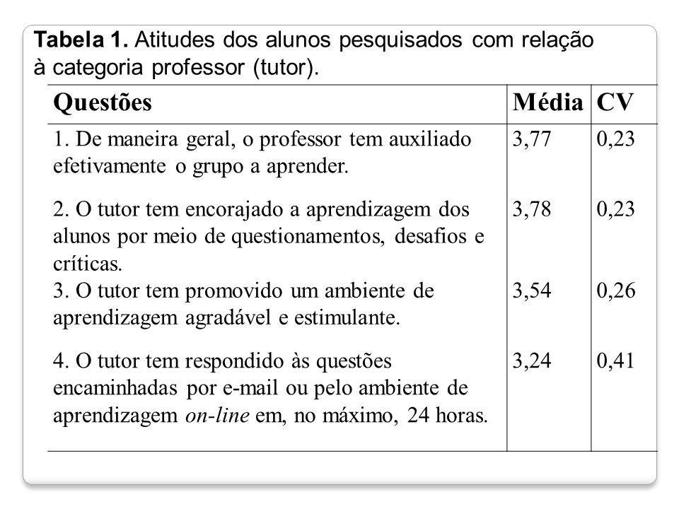 Tabela 1. Atitudes dos alunos pesquisados com relação
