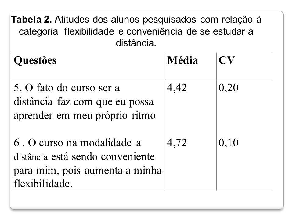 Tabela 2. Atitudes dos alunos pesquisados com relação à categoria flexibilidade e conveniência de se estudar à distância.