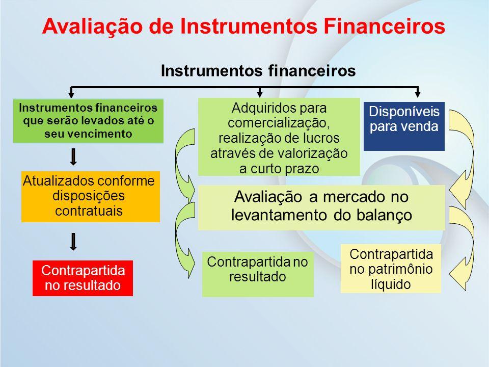 Avaliação de Instrumentos Financeiros