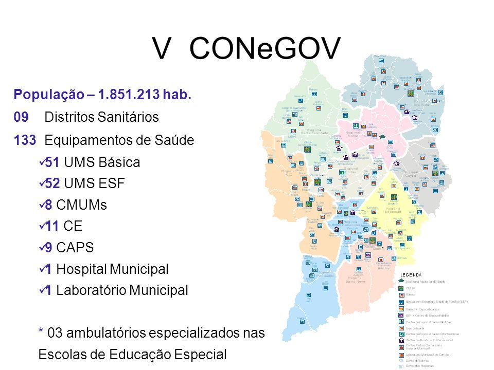 V CONeGOV População – 1.851.213 hab. 09 Distritos Sanitários