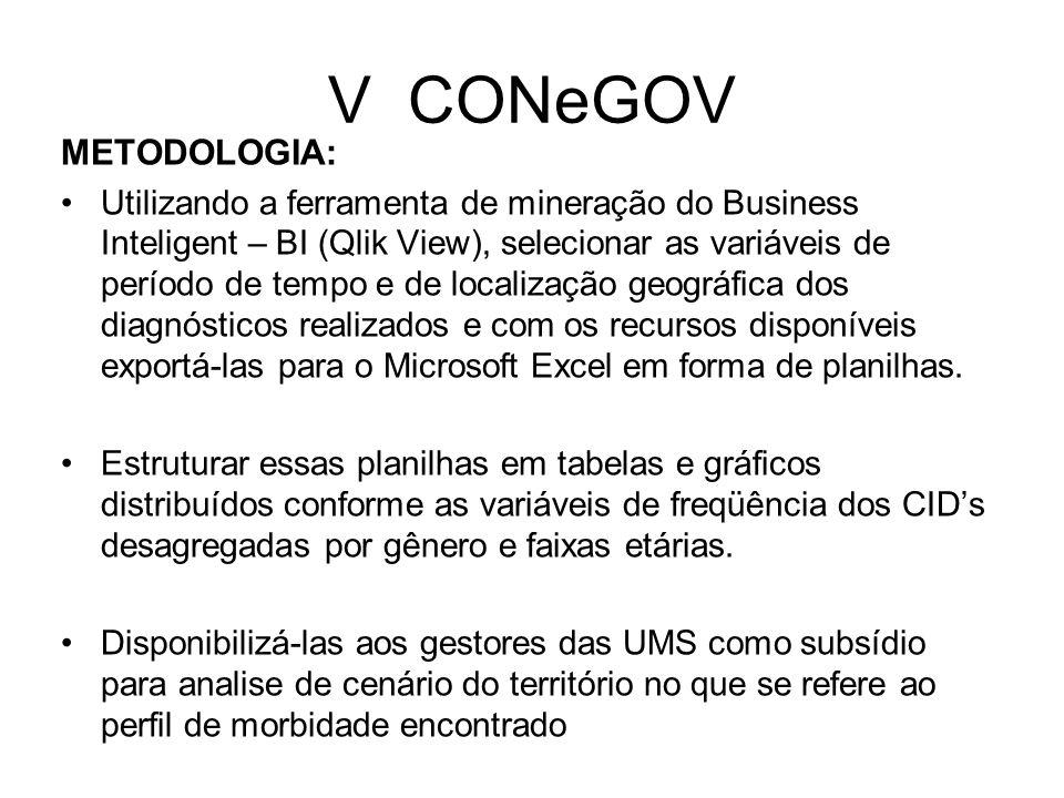 V CONeGOV METODOLOGIA: