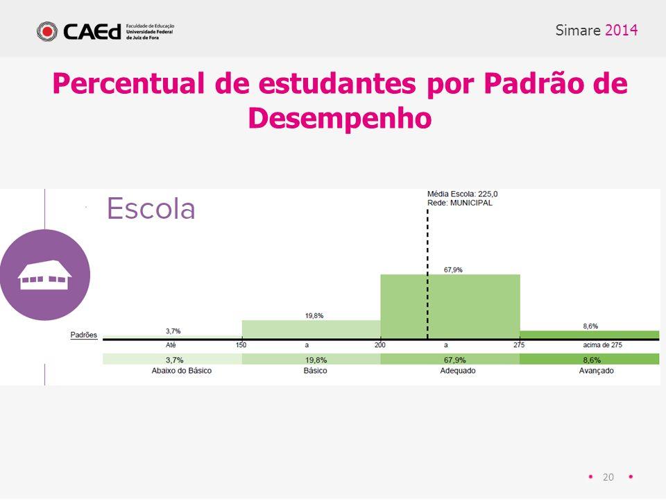 Percentual de estudantes por Padrão de Desempenho