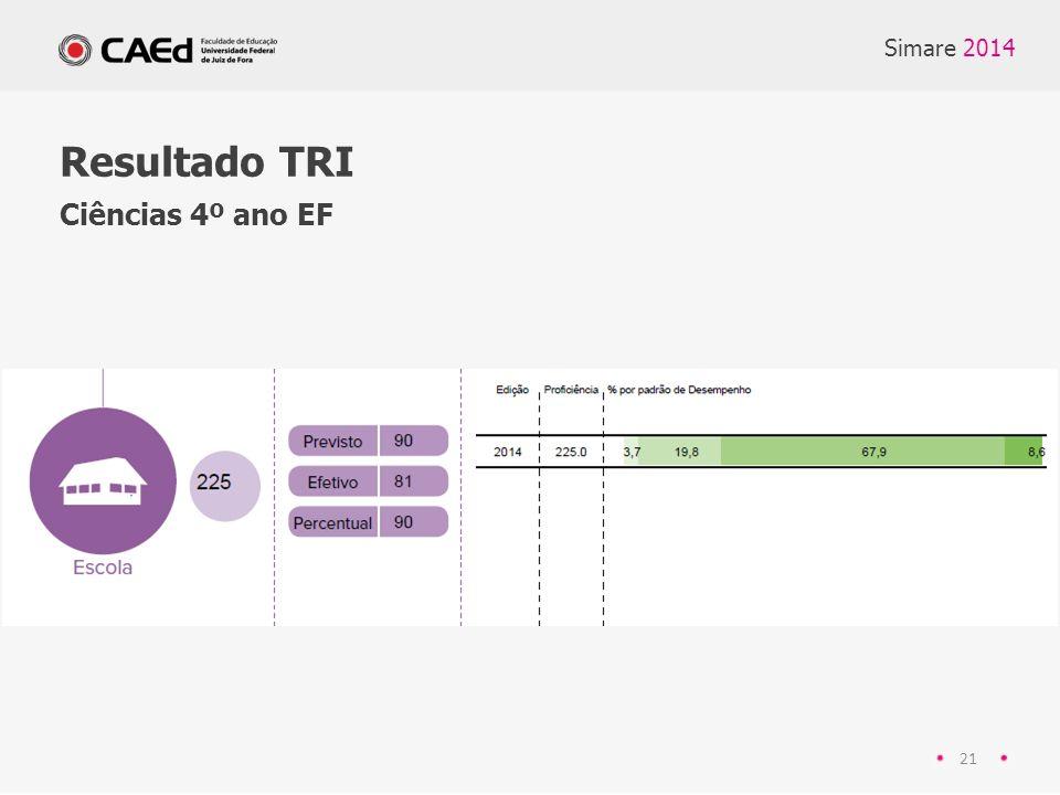Simare 2014 Resultado TRI Ciências 4º ano EF