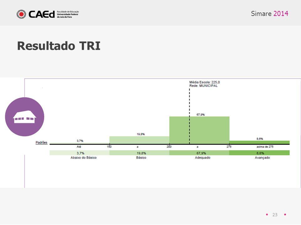 Simare 2014 Resultado TRI