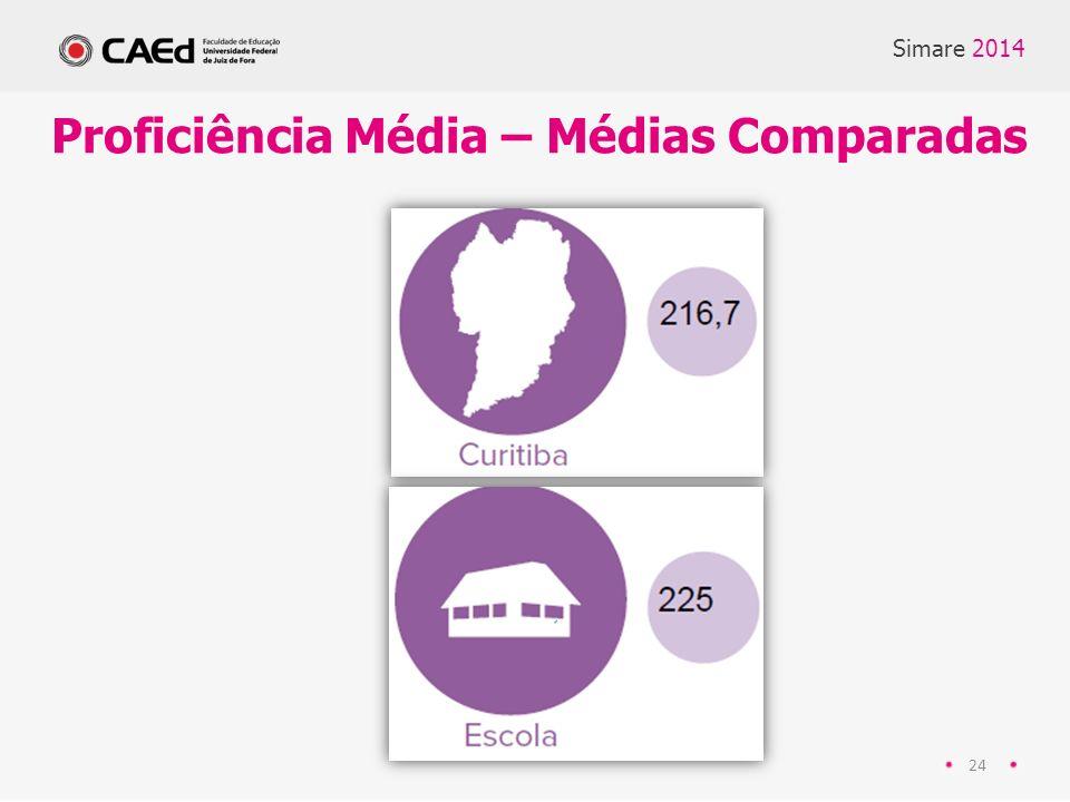 Proficiência Média – Médias Comparadas