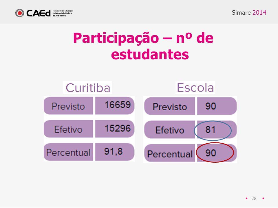 Participação – nº de estudantes