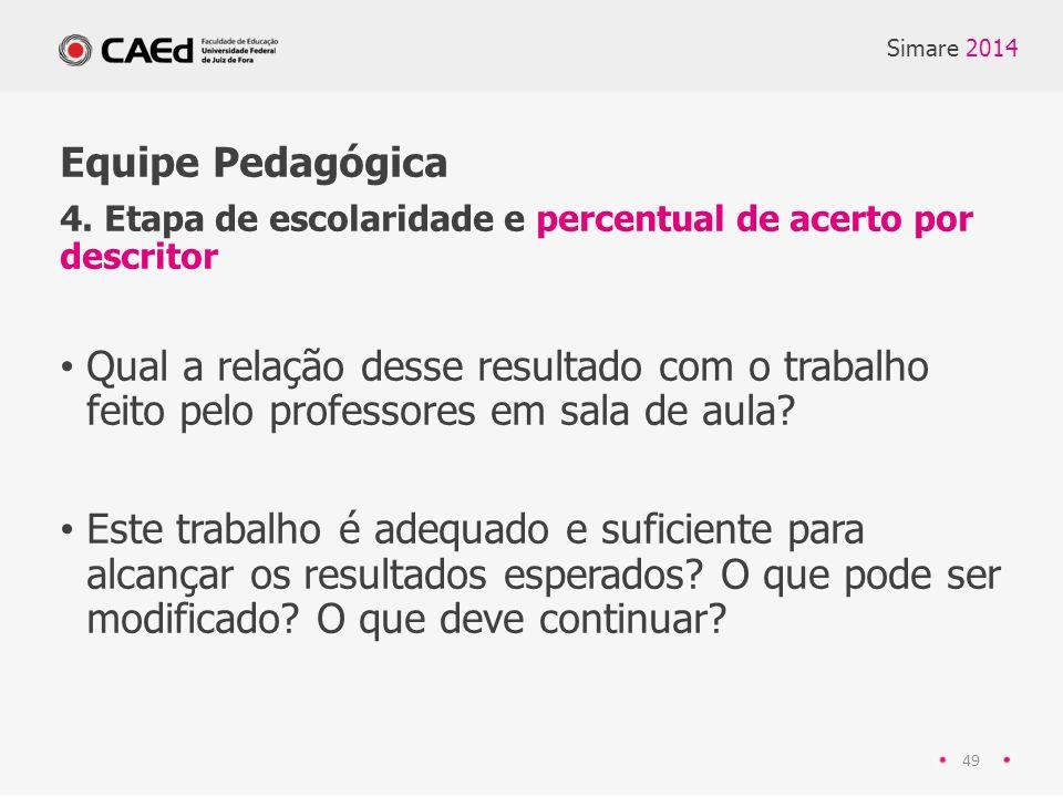 Simare 2014 Equipe Pedagógica. 4. Etapa de escolaridade e percentual de acerto por descritor.