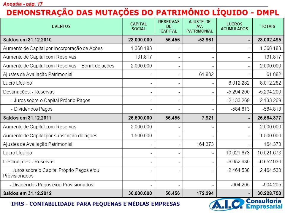 DEMONSTRAÇÃO DAS MUTAÇÕES DO PATRIMÔNIO LÍQUIDO - DMPL