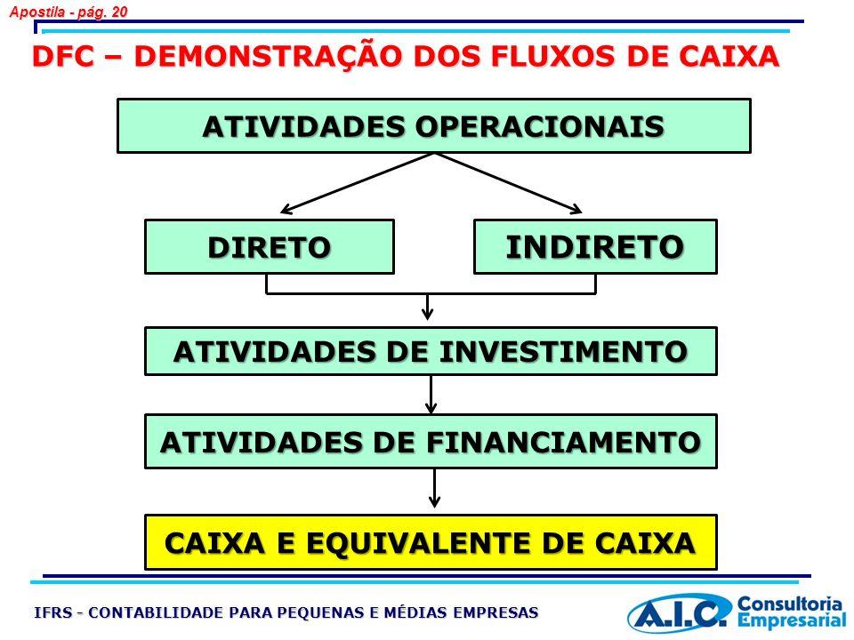DFC – DEMONSTRAÇÃO DOS FLUXOS DE CAIXA