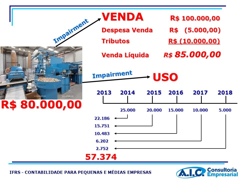 VENDA R$ 100.000,00 Despesa Venda R$ (5.000,00) Tributos R$ (10.000,00)