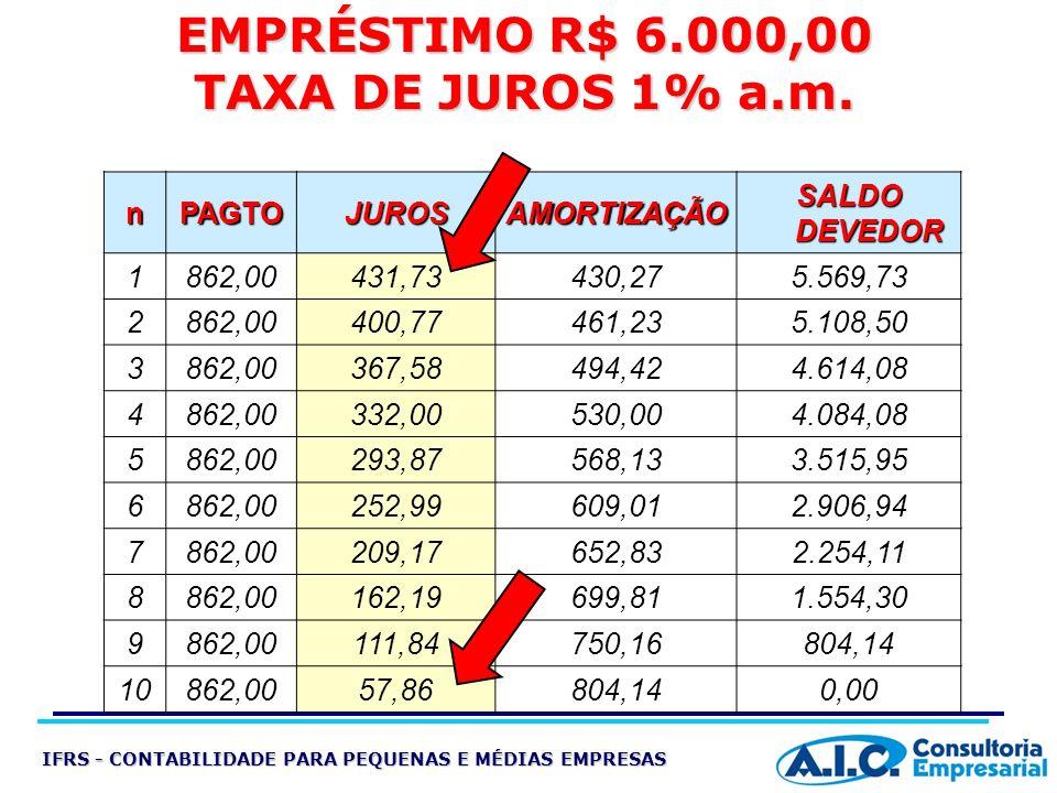 EMPRÉSTIMO R$ 6.000,00 TAXA DE JUROS 1% a.m.
