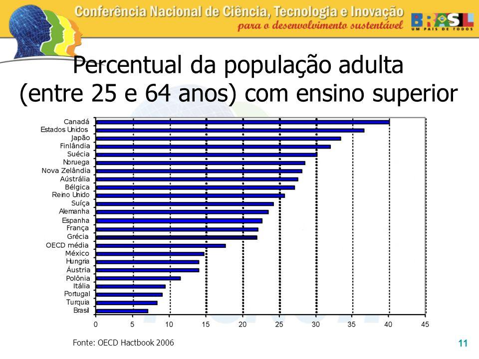 Percentual da população adulta (entre 25 e 64 anos) com ensino superior