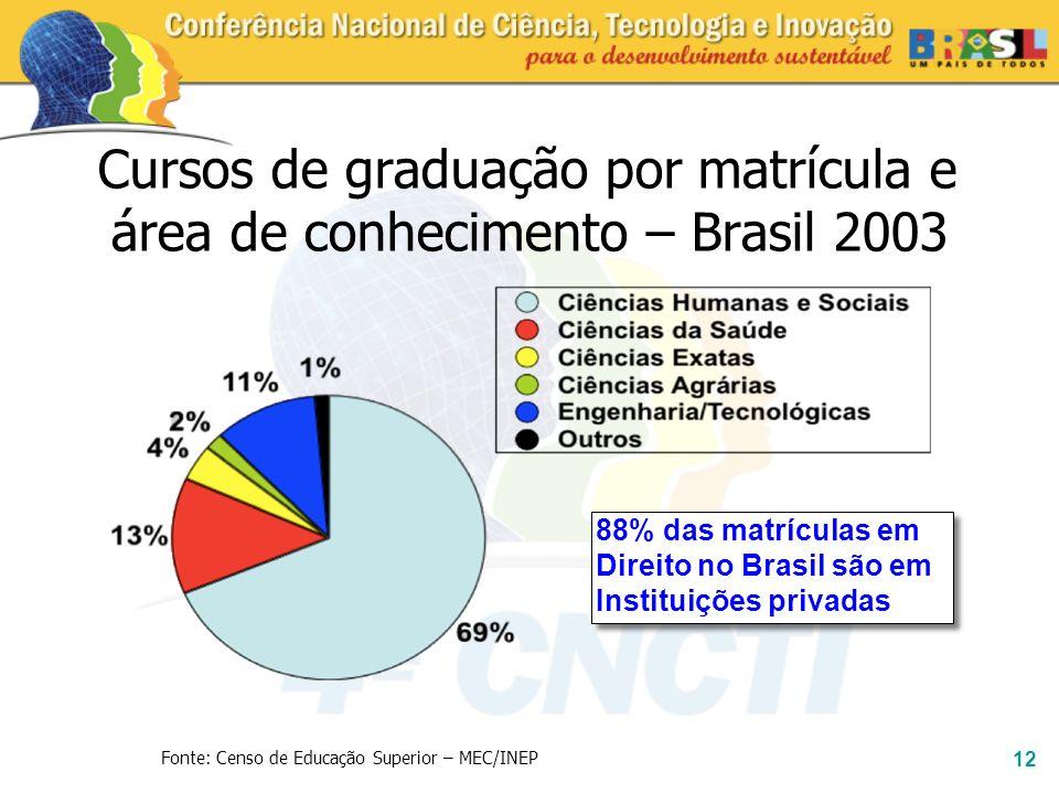 Cursos de graduação por matrícula e área de conhecimento – Brasil 2003