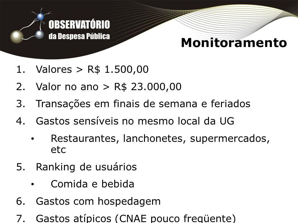 Monitoramento Valores > R$ 1.500,00 Valor no ano > R$ 23.000,00